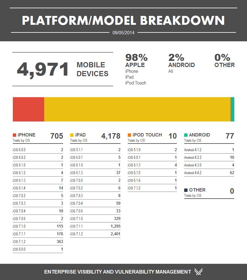 Mobile Platform/Model Summary