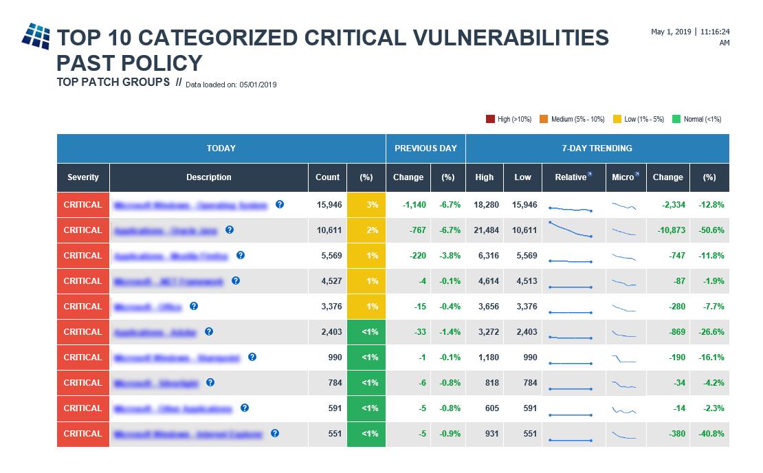 Unremediated Vulnerabilities Summary